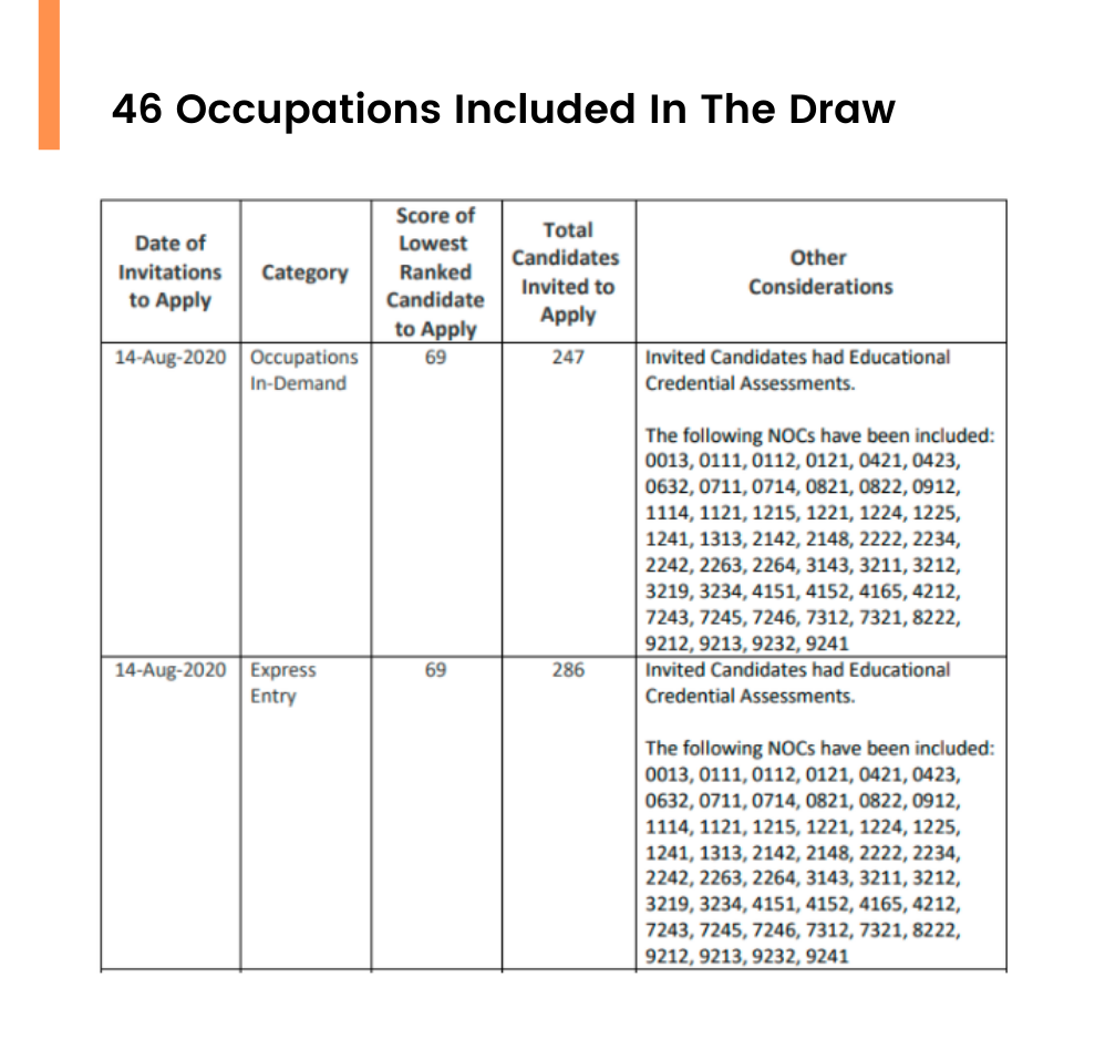 46 Occupations Included In The Draw