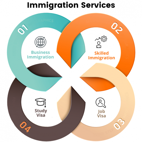 Visa and Immigration Consultants